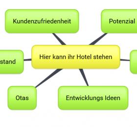 Kurzanalyse Ihrer Online Hotel-Präsenz